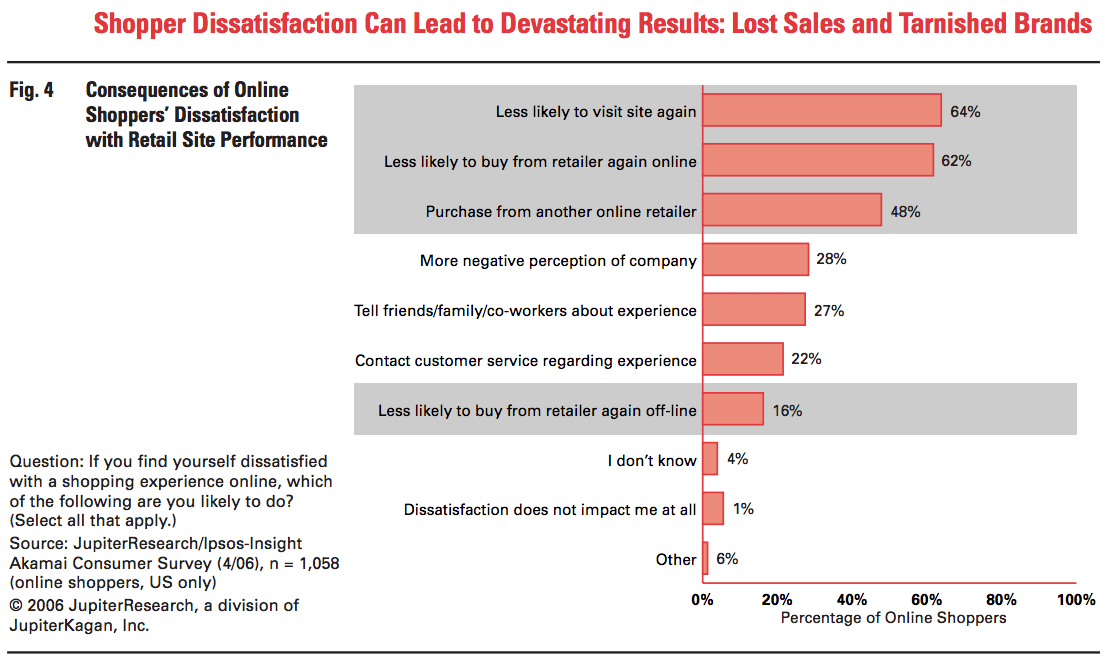 Graph Showing Consequences of Online Shoppers Dissatisfaction with Retail Site Performance
