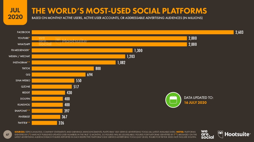 Worlds Most Used Social Media Platforms Graph
