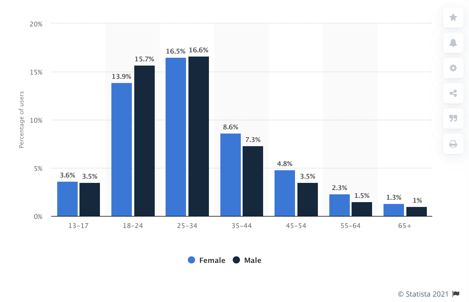 statistics of ages of males and females using instagram in 2021