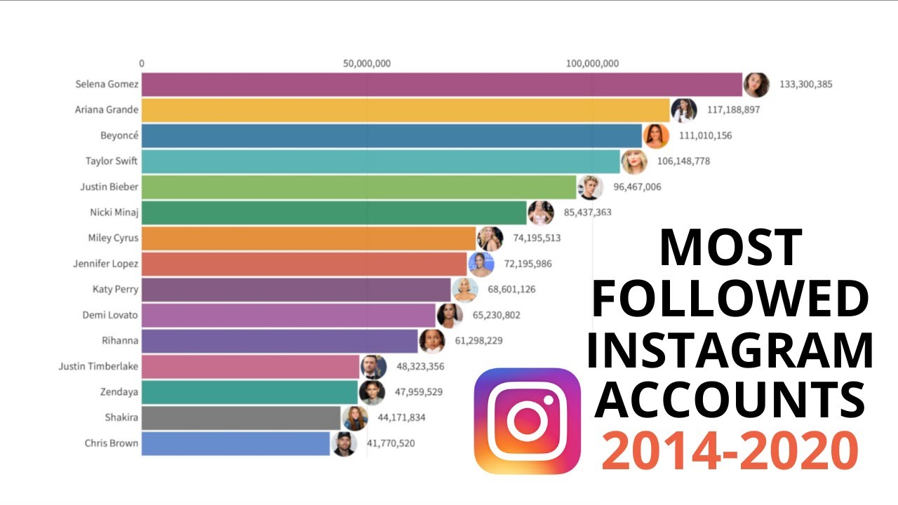 Most followed influencers from 2014 to 2020