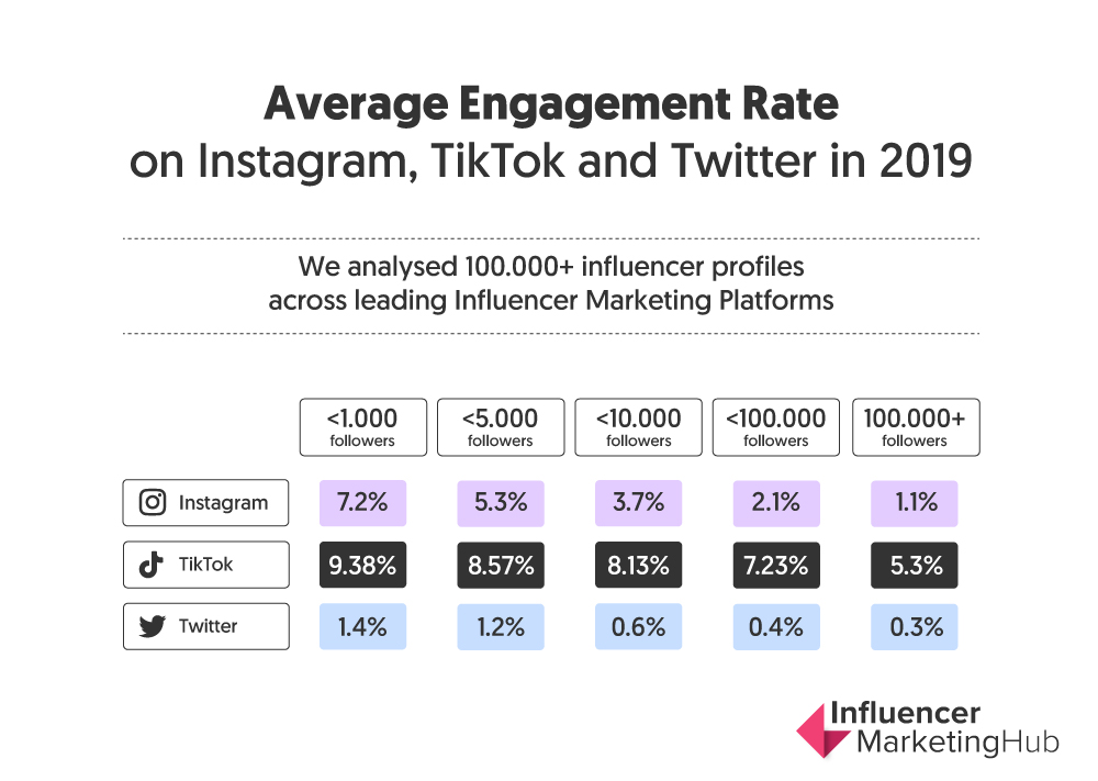 engagement rate of different followings in 2019