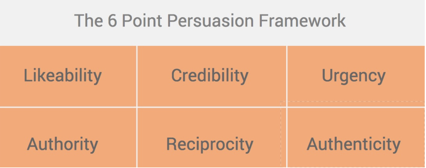 6 point framework for persuasive blog writing