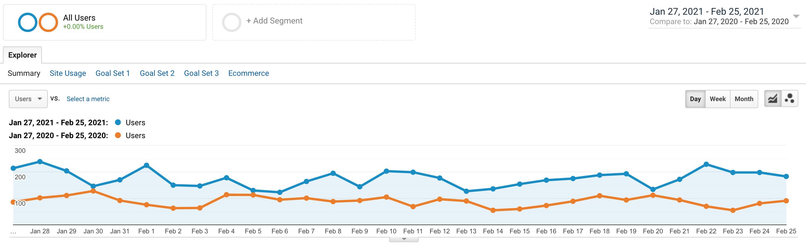 google-analytics-data-example