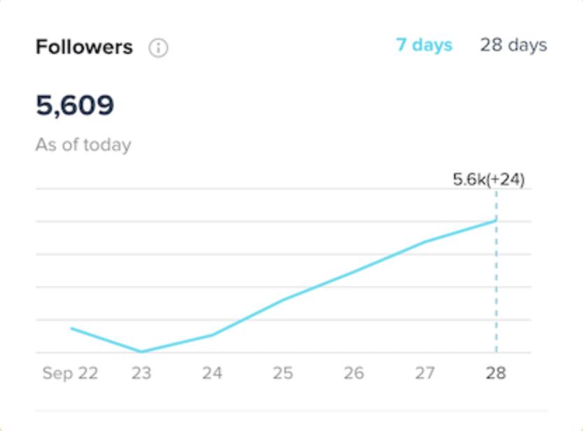 TikTok follower count analytic