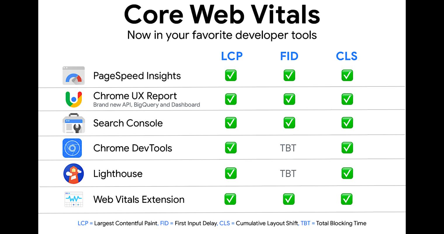 core-web-vitals-measurement-tools