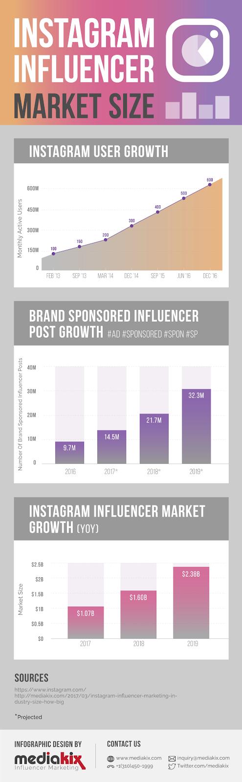 Instagram-Influencer-Marketing-Infographic-Industry-Market-Size